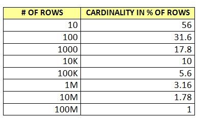 New Cardinality Estimator Part 2 – Modulo Operator – SQL Server
